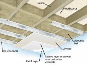 Insonorizzare il soffitto per eliminare i rumori